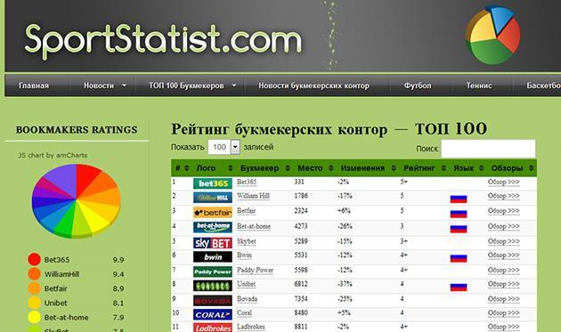 Как выиграть в фонбете на ставках футбол украина
